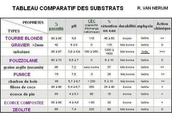 http://www.espritsdegoshin.fr/components/com_agora/img/members/37530_tableau_comparatif_substrats_124.jpg_thumb